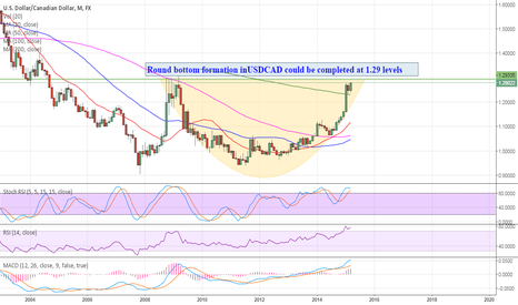 USDCAD: Round bottom formation in play
