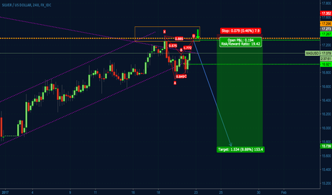 XAGUSD: Silver - bat after channel break - confirmation of a downtrend