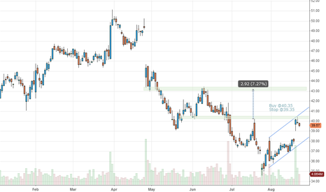 AET: AET Aetna Gap Up