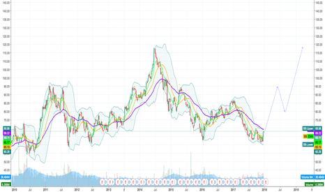 SLB: SLB has double bottom (W) model in weekly chart, it is going to