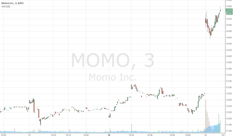 MOMO: MOMO up 20% #blessed