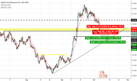 GBPJPY: GBPJPY - Will momentum continue - Support reached