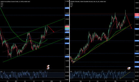 GBPNZD: Ready to dive