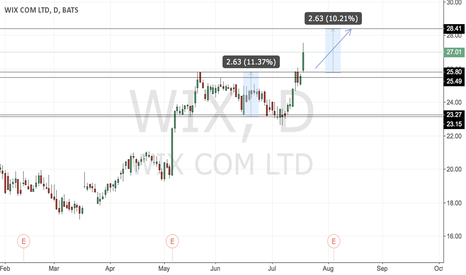 WIX: #WIX - strong breakout..