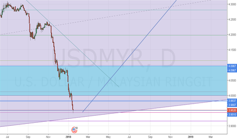USDMYR: usd will start strong this year
