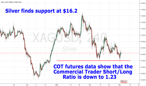 XAGUSD: Silver finds support at $16.2