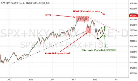 SPX+NKY+DAX+FTSE: Do You Like Scary Charts?