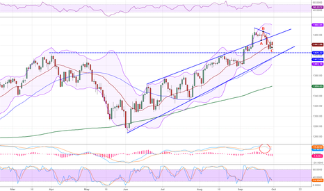 SPX: S&P Index 290912
