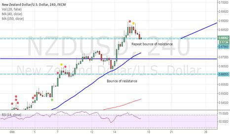 NZDUSD: Long on NZDUSD medium term expecting resistance to hold