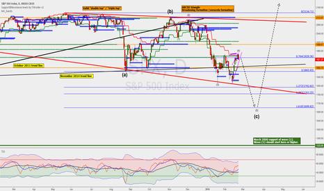 SPX: S&P 500: ready to short