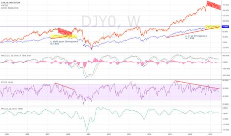 DJI: DJIA vs. DJTA Divergence Supporting Diverging DJIA Price and RSI