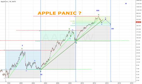 AAPL: APPLE Panic ?