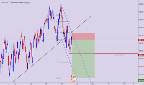 USDCAD: USD CAD BREAKS UPTREND