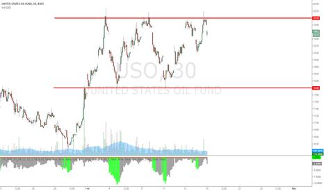 USO: USO range bound....
