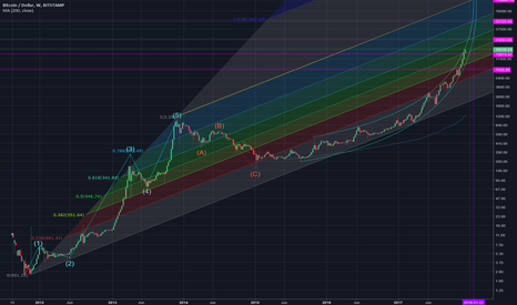 BTCUSD: BTCUSD 1W 2017 Parabola, Fibonacci Channels & Price Speculation
