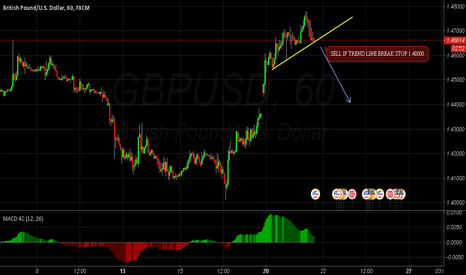 GBPUSD: GBPUSD  Reversal trend posible to sell
