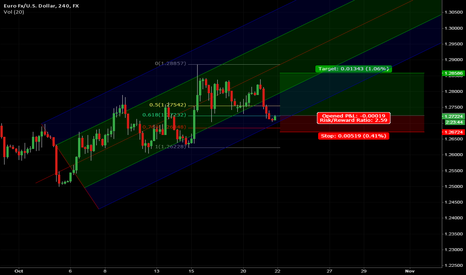 EURUSD: EURUSD at the bottom of the channel and in a good Fib Zone