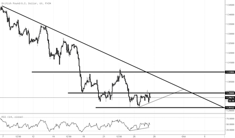 GBPUSD: Looking for a trendline test