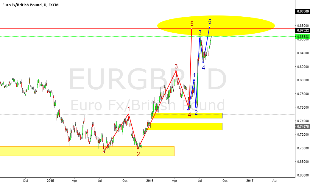 EURGBP Daily 5 wave structures