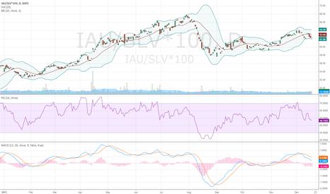 IAU/SLV*100: Gold Silver Ratio