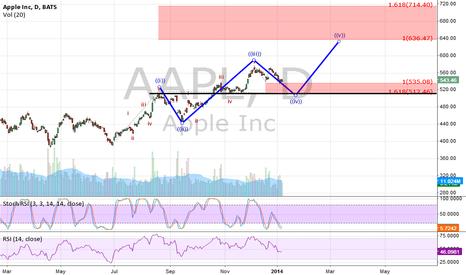 AAPL: Apple long