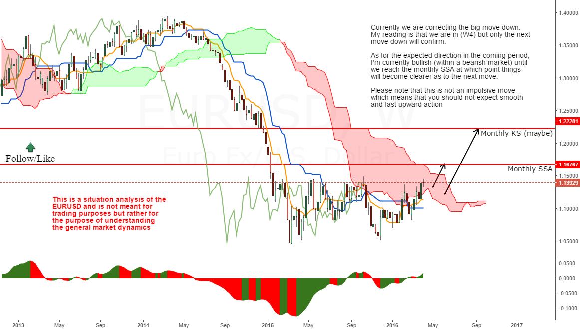 Bullish in a bearish market
