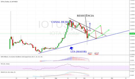 IOTUSD: IOTA/USD - BITFINEX