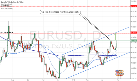 EURUSD: EURUSD VIEW ON 30-3-2016