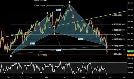 GBPJPY: GBPJPY 4H CYPHER