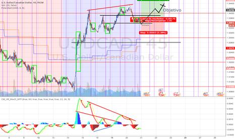 USDCAD: USDCAD comprar pero el mercado está lateral