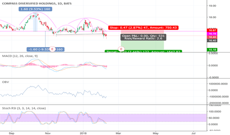 CODI: #CODI #short #stock