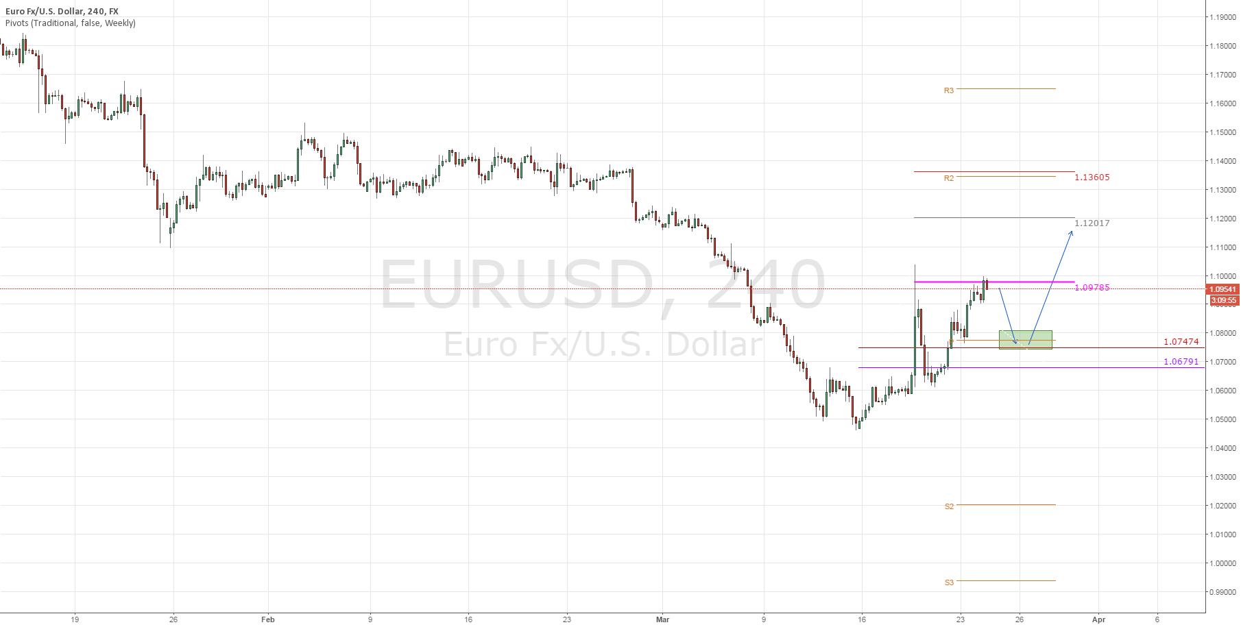 EURUSD: Pullback! (Part 1)
