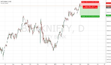 BANKNIFTY: Bank Nifty down ??