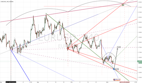 EURUSD: EUR-USD long-short: End cycle-2000 pips down.
