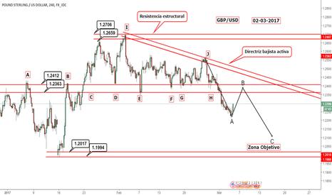 GBPUSD: Estructura GBP/USD