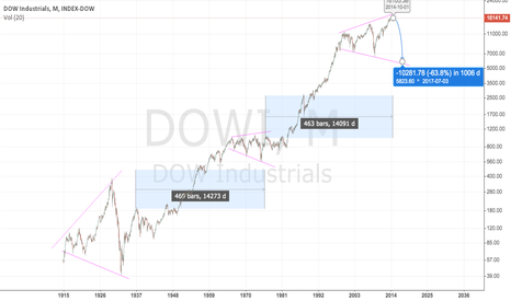 DJI: Interesting Monthly View on the DOW