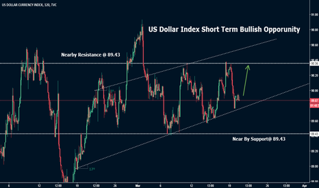 DXY: US Dollar Technical Analysis