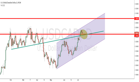 USDCAD:  USDCAD: Strong Support at 1.26580  (Trading strategy)