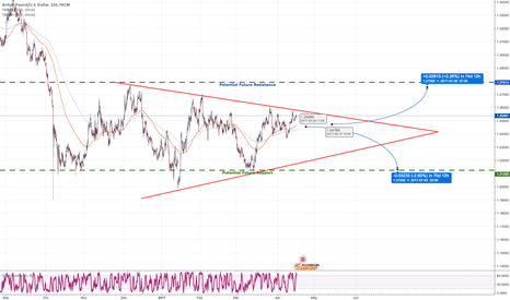GBPUSD: Potential break up or down after pullback on the closing wedge