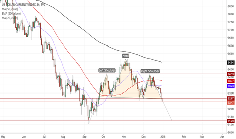 DXY: Dollar Index (DXY)