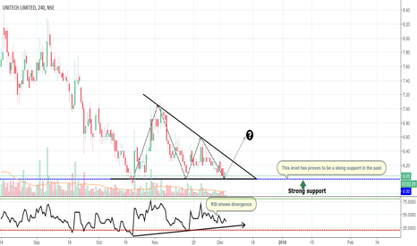 UNITECH: Potential Consolidation Breakout