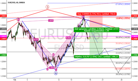 EURUSD: Patrón a un Sell Limit EURUSD