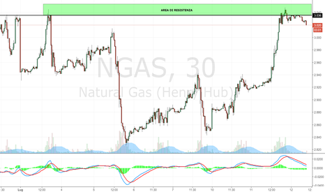 NGAS: Natural Gas: area di resistenza a 3.40$