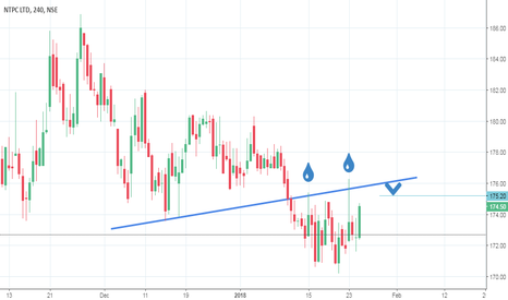 NTPC: NTPC Sell Off can seen on 175.20/-