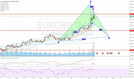 EURGBP: EURGBP potential bullish advanced bat pattern on 4H chart