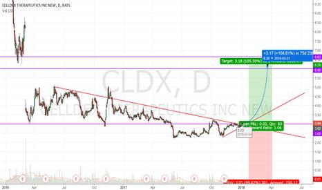 CLDX: LONG CLDX!!!!