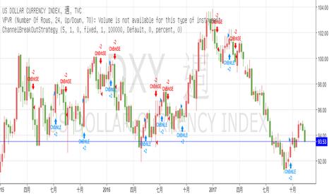 DXY: TradingView客服支援