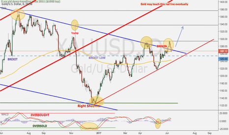 XAUUSD: Gold textbook correction then up