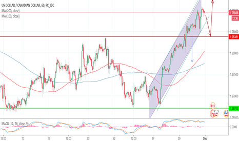 USDCAD: Daily outlook of USDCAD