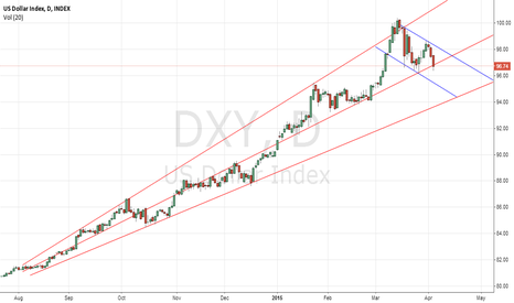 DXY: Where is the DXY(USD) heading!??